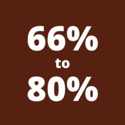 66-80%